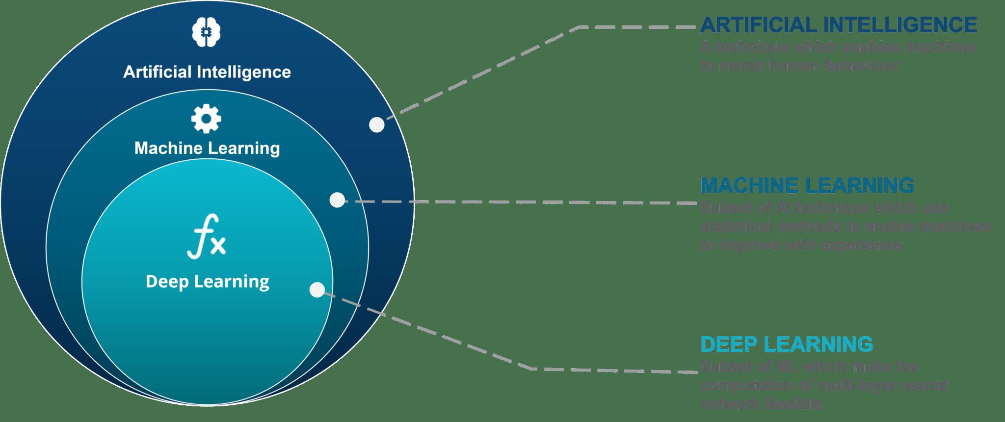 ai - AI vs ML vs Deep Learning - AI : Apa Itu Teknologi Artificial Intelligence