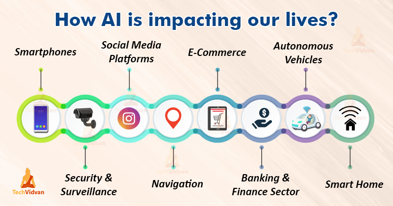 contoh ai contoh ai - How AI is impacting our lives - 10 Contoh Artificial Intelligence dalam Kehidupan Sehari-hari
